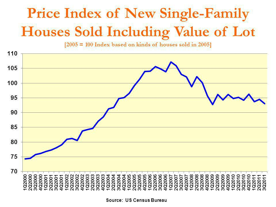 Price Index of New Single-Family Houses Sold Including Value of Lot [2005 = 100 Index based on kinds of houses sold in 2005]